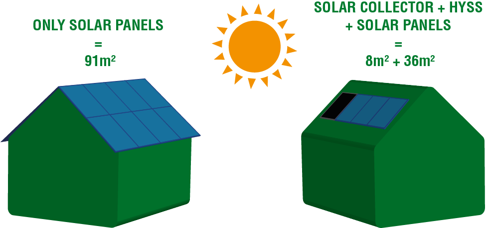 Solar energy   Free Energy